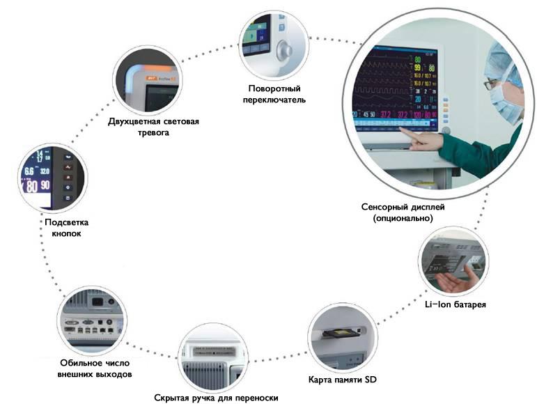 Особенности прикроватных мониторов Storm D6 и D8