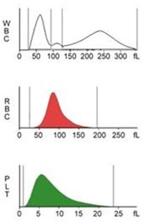 Анализатор гематологический Dixion PE-6100